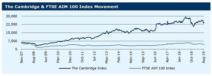 020919_The Cambridge & FTSE AIM 100 Index Movement