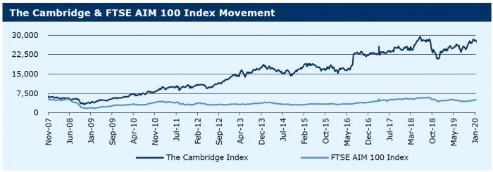 030220_The Cambridge & FTSE AIM 100 Index Movement