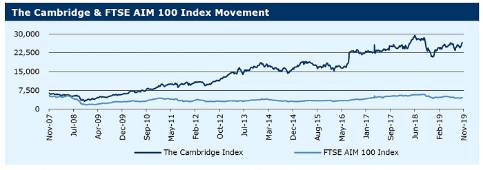 041119_Cambridge & FTSE AIM 100 Index Movement