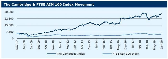 060120_The Cambridge & FTSE AIM 100 Index Movement