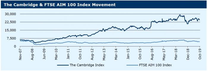 071019_ The Cambridge & FTSE AIM 100 Index Movement