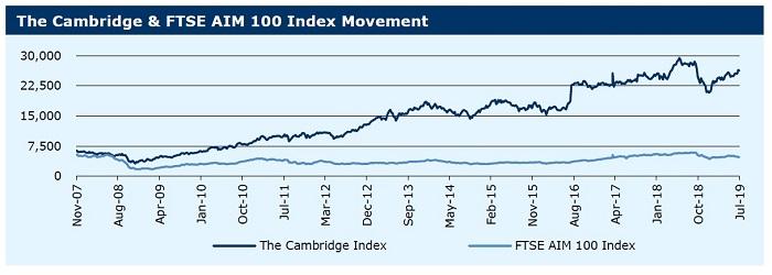 090719_The Cambridge & FTSE AIM 100 Index Movement