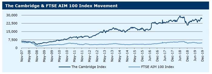 091219_The Cambridge & FTSE AIM 100 Index Movement