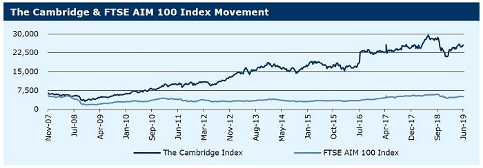 100619_Cambridge Index