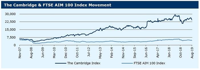 120819_Cambridge Index movement