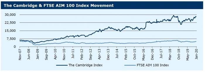 130120_The Cambridge & FTSE AIM 100 Index Movement