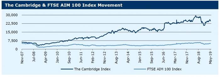 130519_Cambridge Index