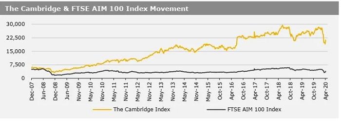 14042020_The Cambridge & FTSE AIM 100 Index Movement