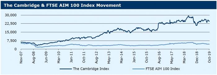 141019_The Cambridge & FTSE AIM 100 Index Movement