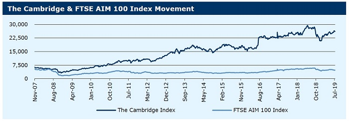 15-719_The Cambridge & FTSE AIM 100 Index Movement