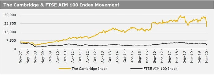 16032020_The Cambridge & FTSE AIM 100 Index Movement