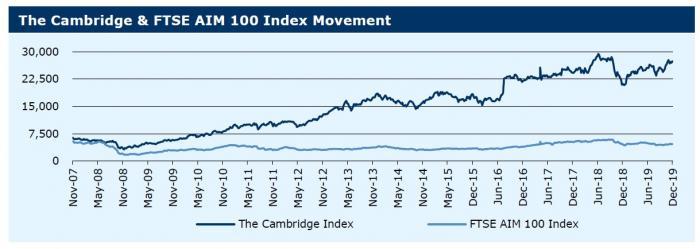 161219_The Cambridge & FTSE AIM 100 Index Movement