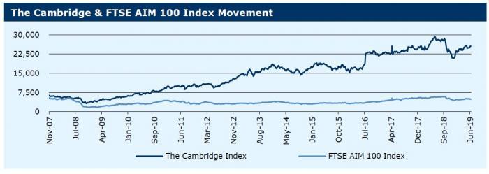 Cambridge Index 170619