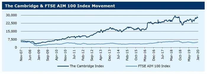 200120_The Cambridge & FTSE AIM 100 Index Movement