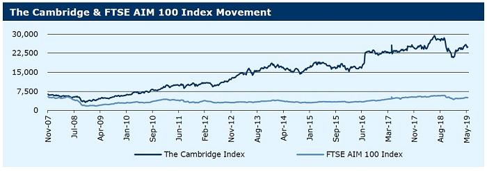 200519_ Cambridge & FTSE AIM 100 Index Movement