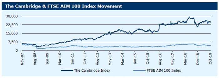 211019_The Cambridge & FTSE AIM 100 Index Movement