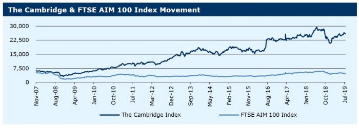 220719_The Cambridge & FTSE AIM 100 Index Movement