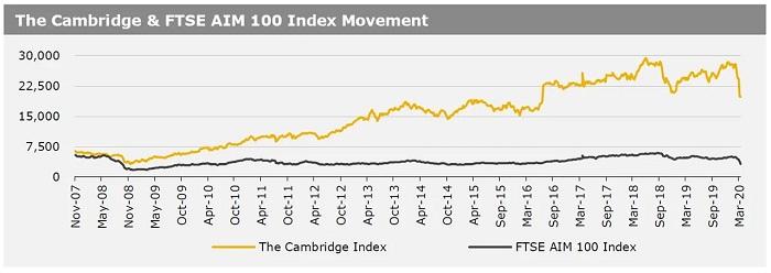 23032020_ Cambridge & FTSE AIM 100 Index Movement