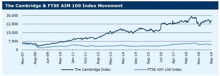 230919_ Cambridge & FTSE AIM 100 Index Movement