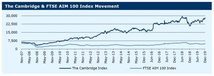 241219_The Cambridge & FTSE AIM 100 Index Movement