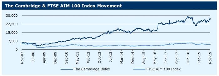 251119_The Cambridge & FTSE AIM 100 Index Movement