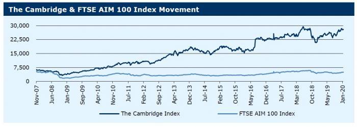 270120_ Cambridge & FTSE AIM 100 Index Movement