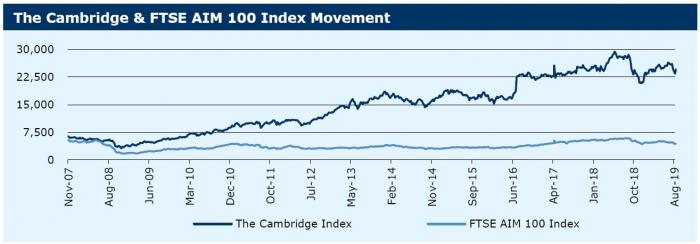 270819_The Cambridge & FTSE AIM 100 Index Movement
