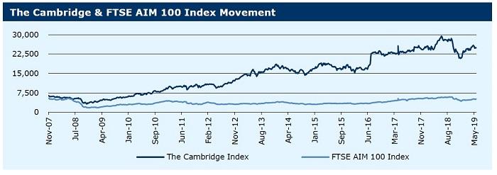 280519_Cambridge & FTSE AIM 100 Index Movement