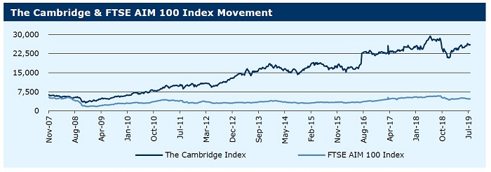 290719_The Cambridge & FTSE AIM 100 Index Movement