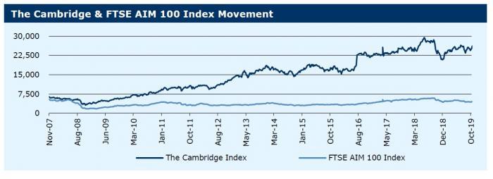 291019_The Cambridge & FTSE AIM 100 Index Movement
