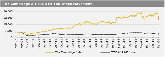 300320_The Cambridge & FTSE AIM 100 Index Movement