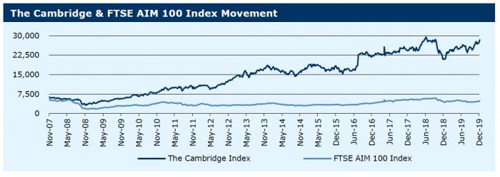 301219_The Cambridge & FTSE AIM 100 Index Movement