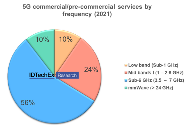 """5G commercial/pre-commercial services by frequency (2021), from IDTechEx's """"5G Technology, Market and Forecasts 2022-2032"""" report."""