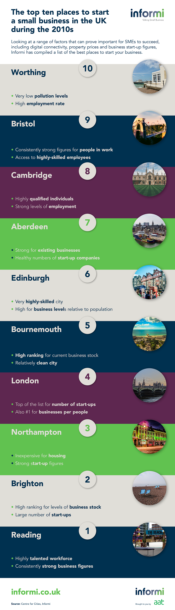 Best places to start a business 2010s_infographic