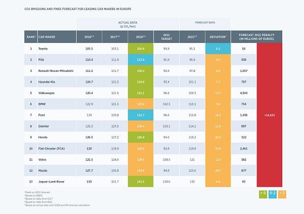 PA CO2 report 2019_2020_Figure2_ranking
