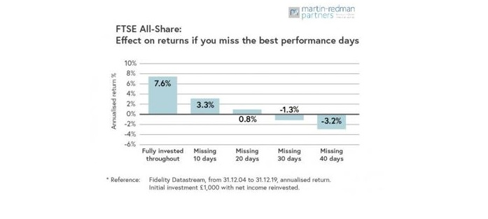 FTSE All Share graph - effecti of missing the best days