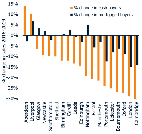 Figure 1 Change in cash and mortgage sales 2016-19