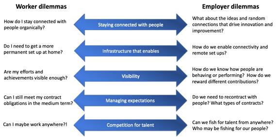 worker and employer dilemmas