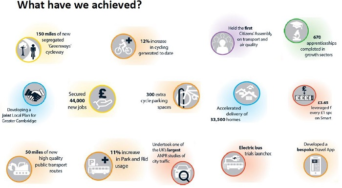 Greater Cambridge Partrnership achievements_graphic