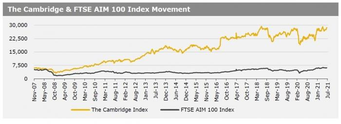 Cambridge Index 5 July 2021