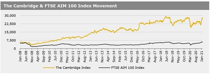 Cambridge Index 1 Feb 2021