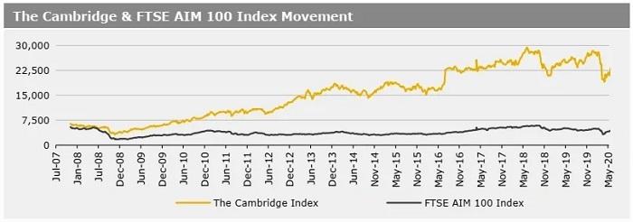 Cambridge Index 01062020