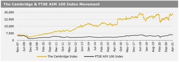Cambriege Index 4 May 21