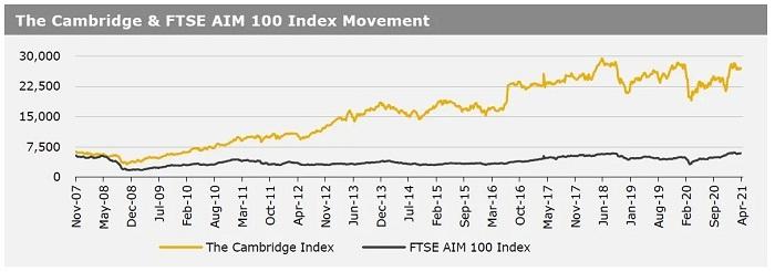 Cambridge Index 6 April 2021