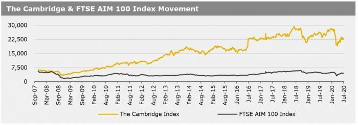 060720_The Cambridge & FTSE AIM 100 Index Movement