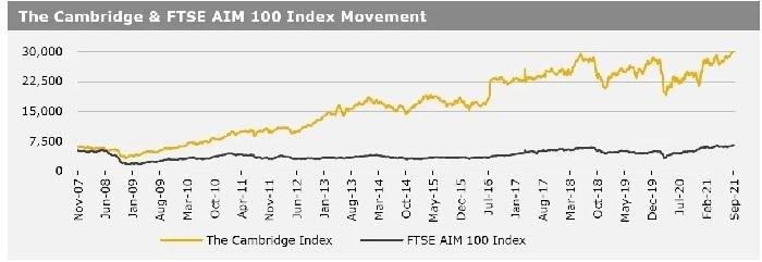 Cambridge Index 6 Sept 21