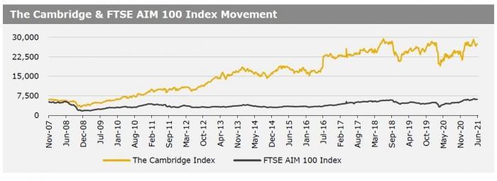 Cambridge Index 7 June 21