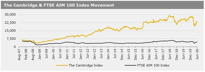 080620_The Cambridge & FTSE AIM 100 Index Movement