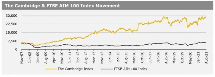 Cambriidge Index 9 Aug 21