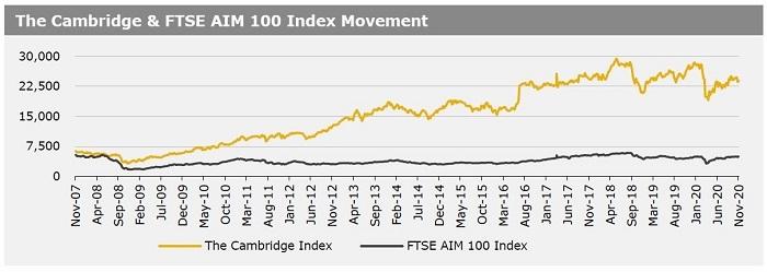 Cambridge Index 9 Nov 2020